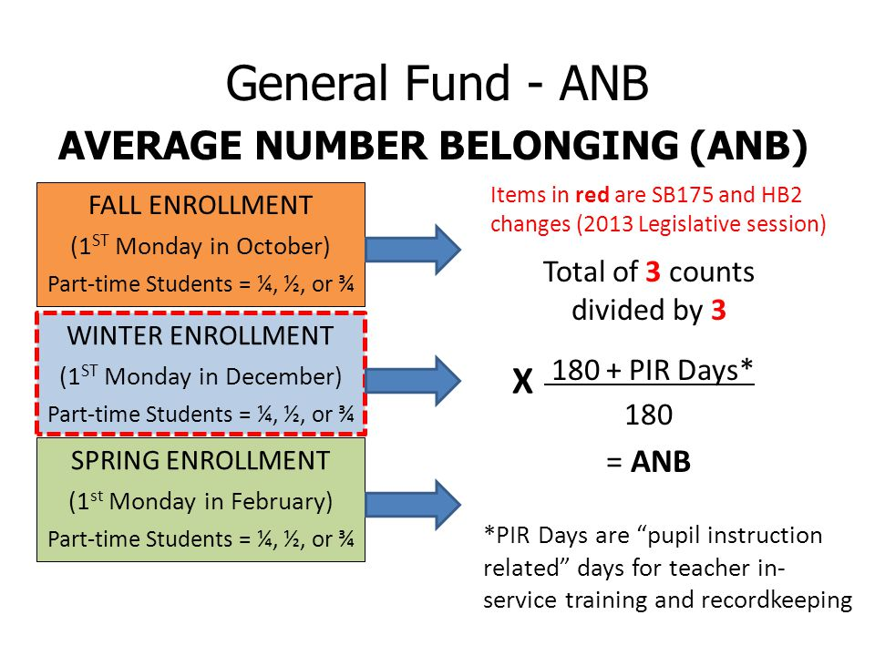 General Fund - ANB WINTER ENROLLMENT (1 ST Monday in December) Part-time Students = ¼, ½, or ¾ FALL ENROLLMENT (1 ST Monday in October) Part-time Students = ¼, ½, or ¾ SPRING ENROLLMENT (1 st Monday in February) Part-time Students = ¼, ½, or ¾ Total of 3 counts divided by 3 180 + PIR Days* 180 = ANB *PIR Days are pupil instruction related days for teacher in- service training and recordkeeping AVERAGE NUMBER BELONGING (ANB) X Items in red are SB175 and HB2 changes (2013 Legislative session)