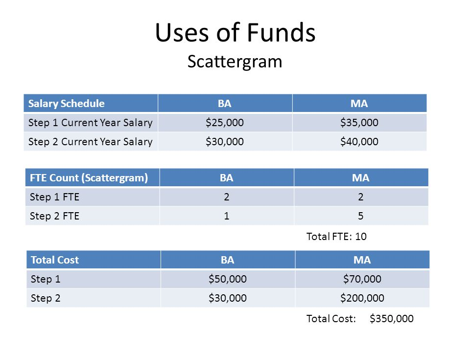 Uses of Funds Scattergram Salary ScheduleBAMA Step 1 Current Year Salary$25,000$35,000 Step 2 Current Year Salary$30,000$40,000 FTE Count (Scattergram)BAMA Step 1 FTE22 Step 2 FTE15 Total CostBAMA Step 1$50,000$70,000 Step 2$30,000$200,000 Total Cost: $350,000 Cost of Steps: $30,000 Total FTE: 10