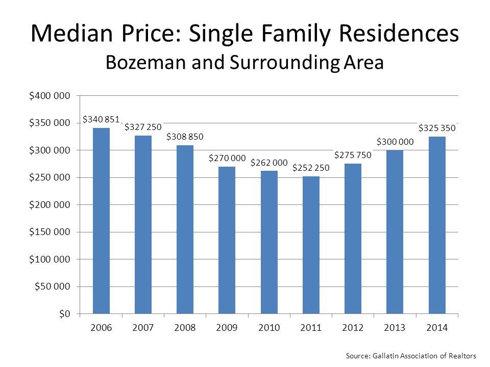 Source: Gallatin Association of Realtors Median Price: Single Family Residences Bozeman and Surrounding Area
