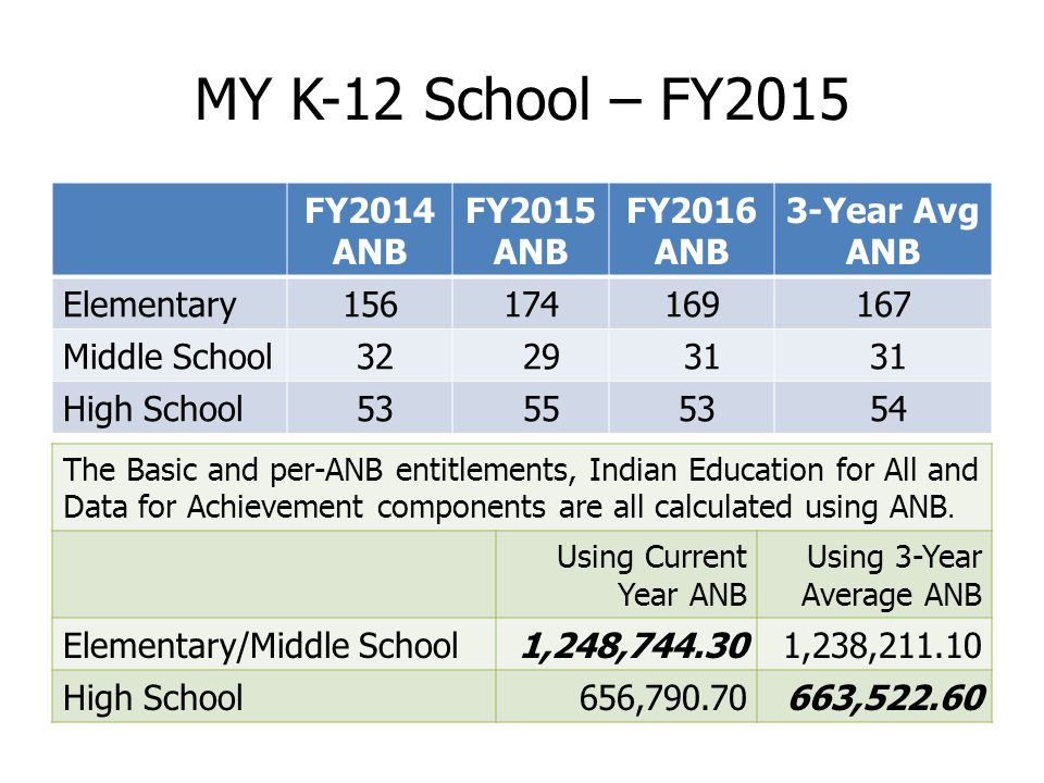MY K-12 School – FY2015 FY2014 ANB FY2015 ANB FY2016 ANB 3-Year Avg ANB Elementary156174169167 Middle School 32 29 31 High School 53 55 53 54 The Basic and per-ANB entitlements, Indian Education for All and Data for Achievement components are all calculated using ANB.
