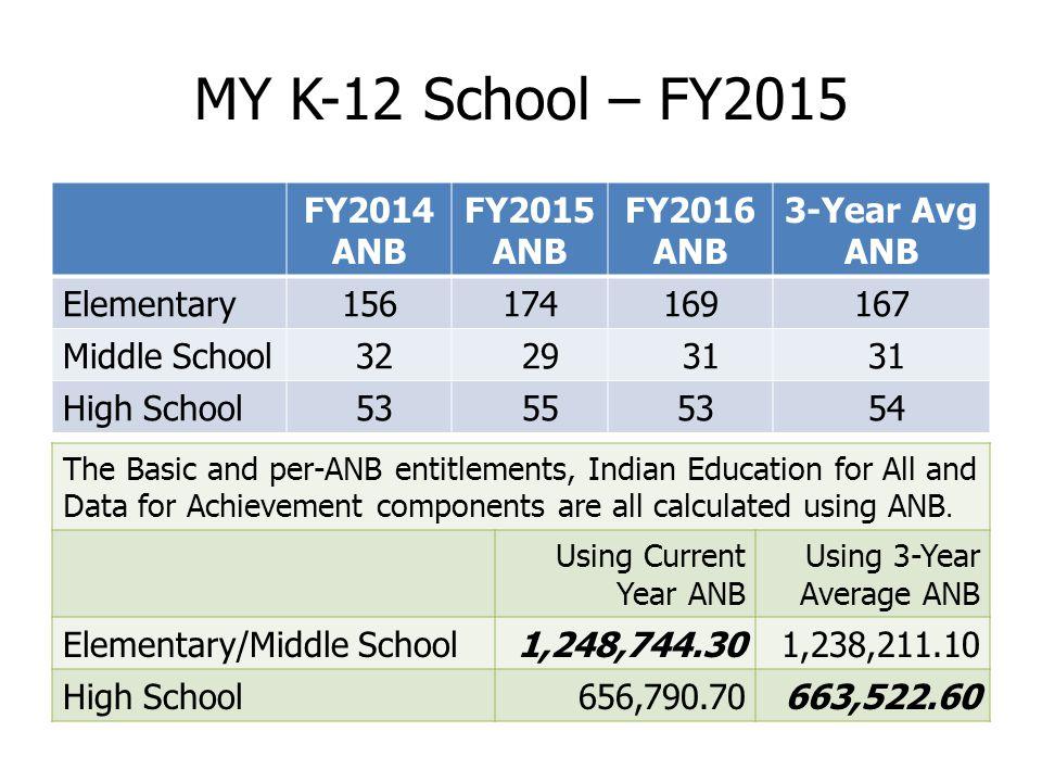 Bozeman Public Schools Levied Mills History (K-12) 216.67 199.54 196.89196.86 203.26 218.41