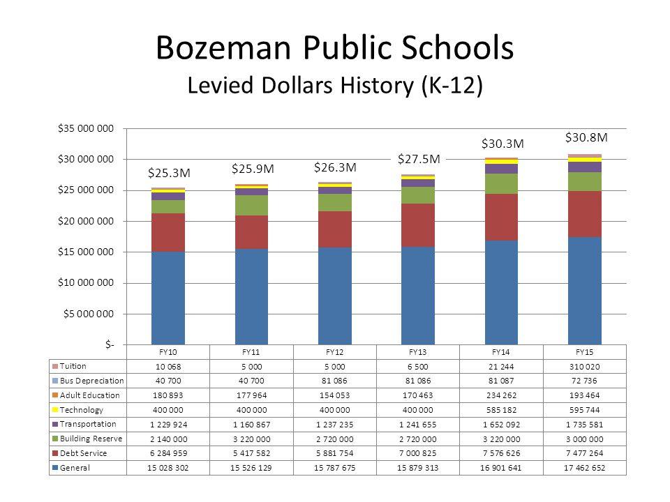 Bozeman Public Schools Levied Dollars History (K-12) $30.8M $25.3M $25.9M $26.3M $27.5M $30.3M