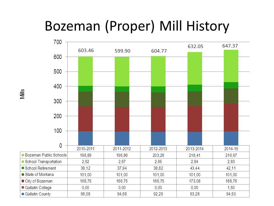 Bozeman (Proper) Mill History 603.46 599.90 604.77 632.05 647.37