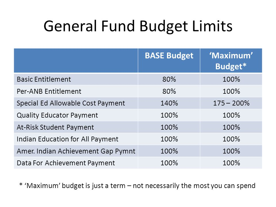 General Fund Budget Limits BASE Budget'Maximum' Budget* Basic Entitlement80%100% Per-ANB Entitlement80%100% Special Ed Allowable Cost Payment140%175 – 200% Quality Educator Payment100% At-Risk Student Payment100% Indian Education for All Payment100% Amer.