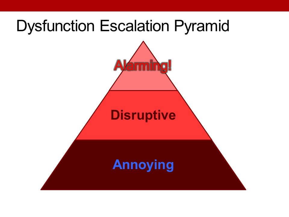 Dysfunction Escalation Pyramid Disruptive Annoying