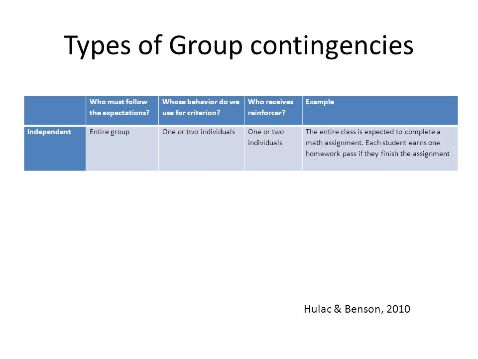Types of Group contingencies Who must follow the expectations? Whose behavior do we use for criterion? Who receives reinforcer? Example IndependentEnt