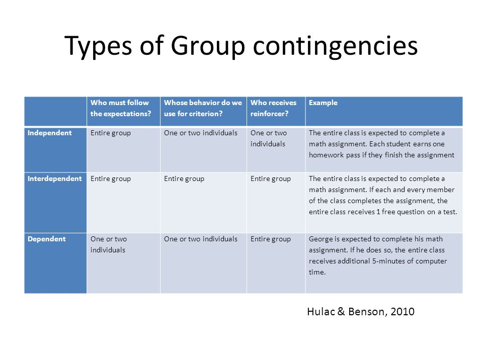 Types of Group contingencies Who must follow the expectations.
