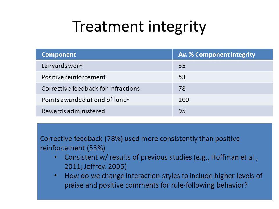 Treatment integrity ComponentAv.