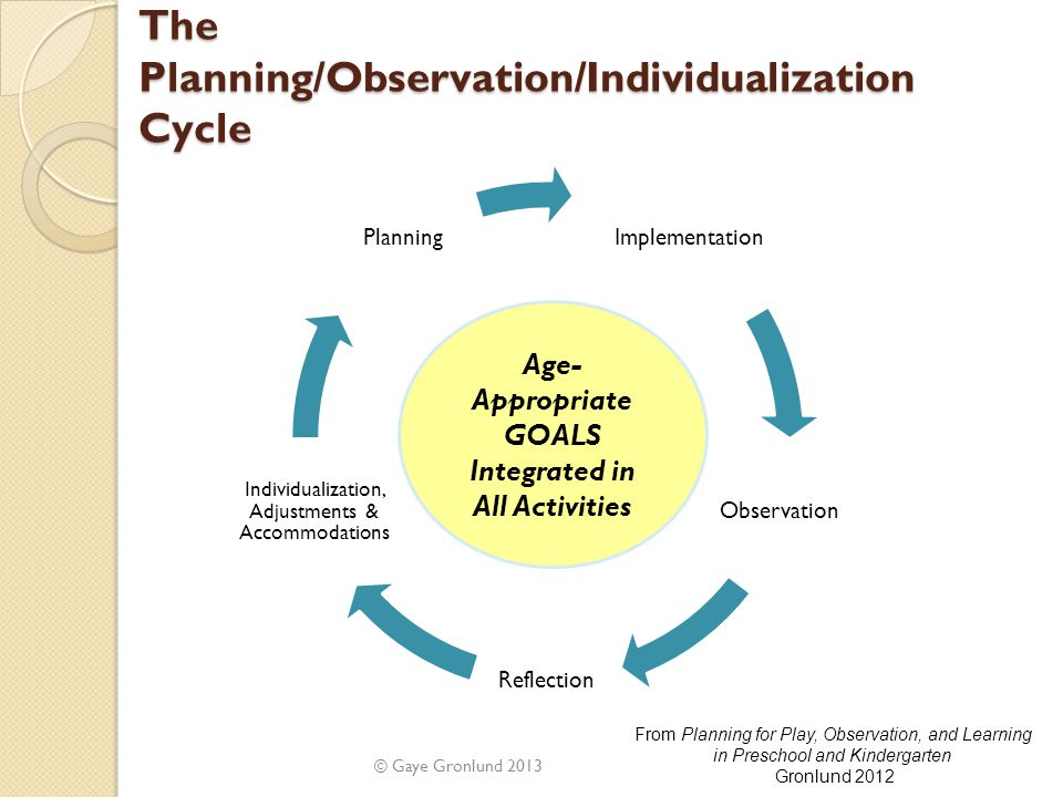 The Planning/Observation/Individualization Cycle © Gaye Gronlund 2013 Age- Appropriate GOALS Integrated in All Activities Implementation Observation R