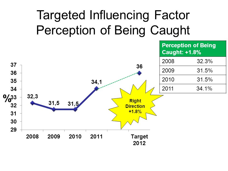 Targeted Influencing Factor Low Academic Achievement Right Direction - - 2.5% Low Academic Achievement: -2.5% 2008 41.1% 2009 39.5% 2010 41.2% 2011 38.6%