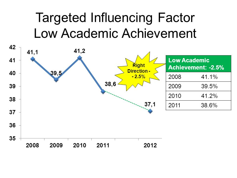 Targeted Influencing Factor Opportunity For Pro-Social Involvement Exceeds +6.5% Pro Social Involvement: +6.5% 2008 61.7% 2009 64.8% 2010 64.4% 2011 68.2%