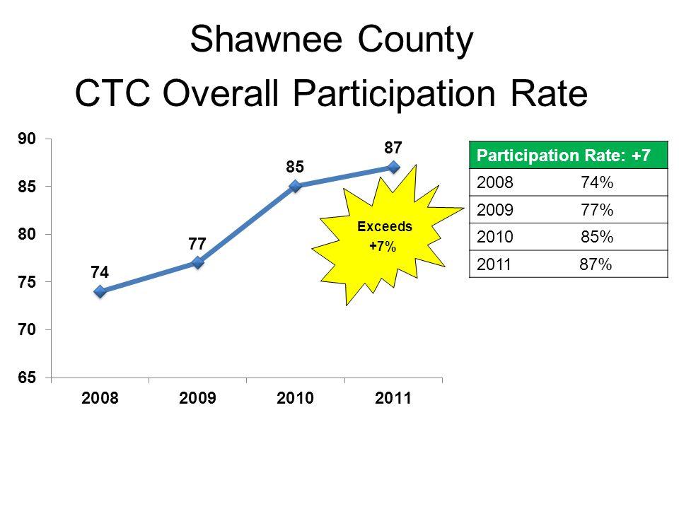 Total Numbers Impacted Program# Participating Enforcement/Saturation Patrols 804 CMCA, Advocacy & Enforcement173,387 Positive Action 5,218 Strategy Effectiveness