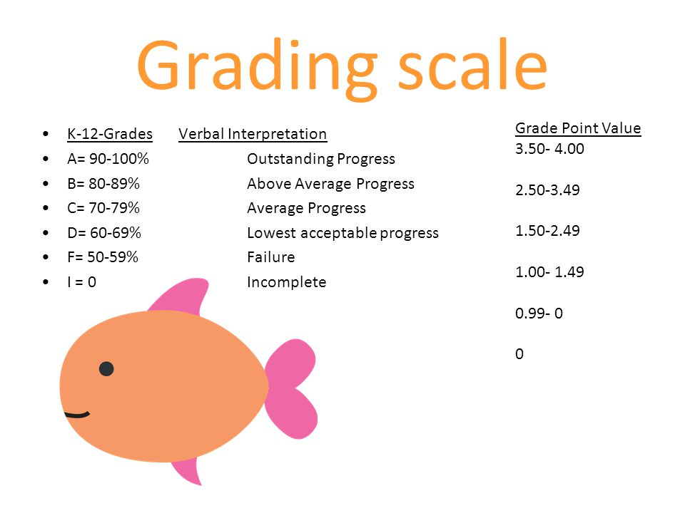 Grading scale K-12-Grades Verbal Interpretation A= 90-100%Outstanding Progress B= 80-89%Above Average Progress C= 70-79% Average Progress D= 60-69%Low