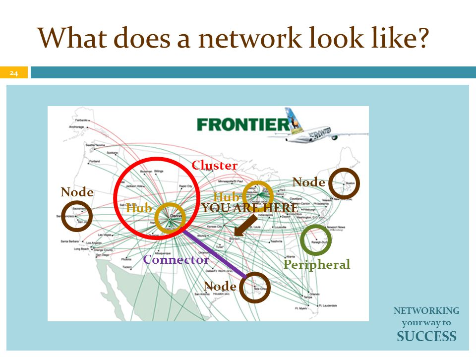 What does a network look like? Node Hub Node 24 NETWORKING your way to SUCCESS Connector Peripheral Cluster YOU ARE HERE