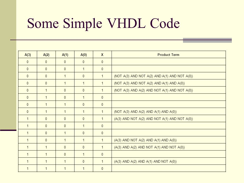 Some Simple VHDL Code A(3)A(2)A(1)A(0)XProduct Term 00000 00010 00101(NOT A(3) AND NOT A(2) AND A(1) AND NOT A(0)) 00111(NOT A(3) AND NOT A(2) AND A(1) AND A(0)) 01001(NOT A(3) AND A(2) AND NOT A(1) AND NOT A(0)) 01010 01100 01111(NOT A(3) AND A(2) AND A(1) AND A(0)) 10001(A(3) AND NOT A(2) AND NOT A(1) AND NOT A(0)) 10010 10100 10111(A(3) AND NOT A(2) AND A(1) AND A(0)) 11001(A(3) AND A(2) AND NOT A(1) AND NOT A(0)) 11010 11101(A(3) AND A(2) AND A(1) AND NOT A(0)) 11110
