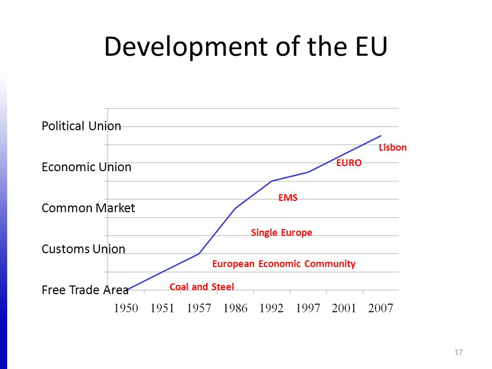 Development of the EU 17 Political Union Economic Union Common Market Customs Union Free Trade Area Lisbon EMS EURO Single Europe Coal and Steel Europ