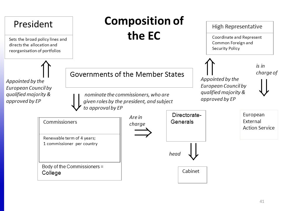 Composition of the EC 41 President Sets the broad policy lines and directs the allocation and reorganisation of portfolios High Representative Coordin