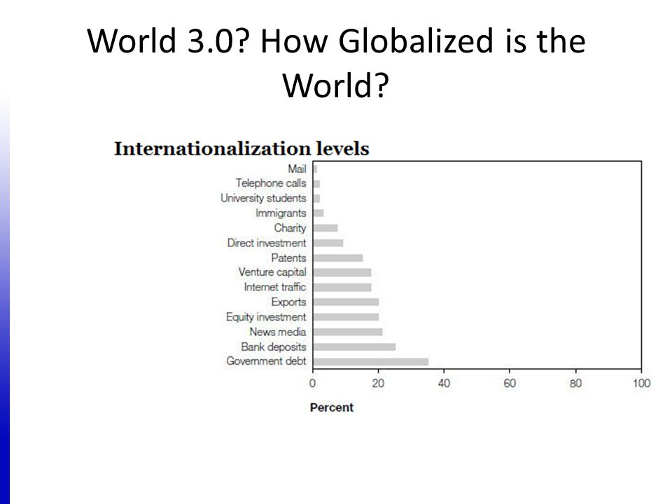 World 3.0 How Globalized is the World