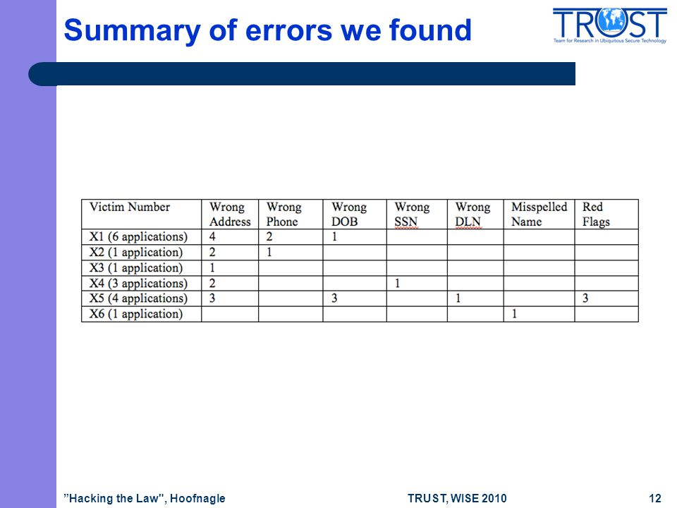 TRUST, WISE 2010 Summary of errors we found Hacking the Law , Hoofnagle12