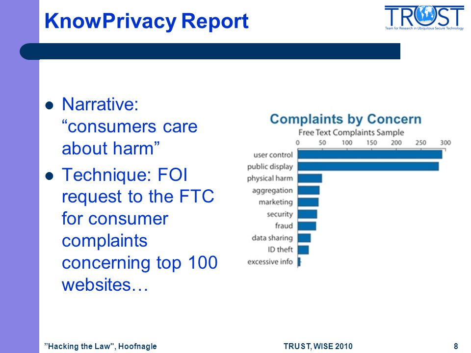TRUST, WISE 2010 KnowPrivacy Report Narrative: consumers care about harm Technique: FOI request to the FTC for consumer complaints concerning top 100 websites… Hacking the Law , Hoofnagle8