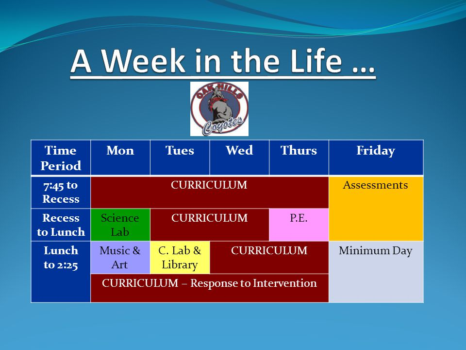 Time Period MonTuesWedThursFriday 7:45 to Recess CURRICULUMAssessments Recess to Lunch Science Lab CURRICULUMP.E.