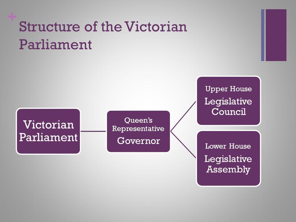 + Structure of the Victorian Parliament Victorian Parliament Queen's Representative Governor Upper House Legislative Council Lower House Legislative A