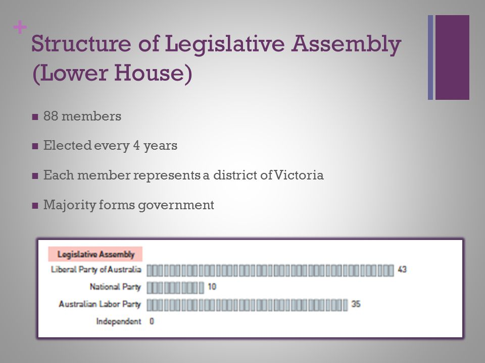 + Structure of Legislative Assembly (Lower House) 88 members Elected every 4 years Each member represents a district of Victoria Majority forms govern