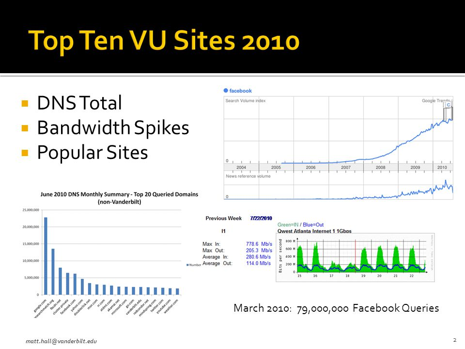  DNS Total  Bandwidth Spikes  Popular Sites matt.hall@vanderbilt.edu 2 March 2010: 79,000,000 Facebook Queries