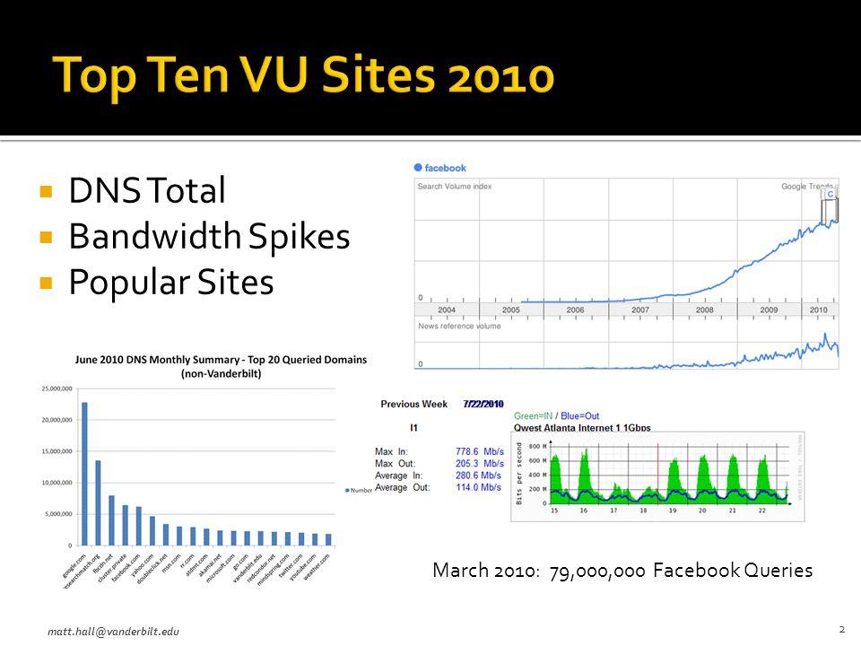  DNS Total  Bandwidth Spikes  Popular Sites matt.hall@vanderbilt.edu 2 March 2010: 79,000,000 Facebook Queries