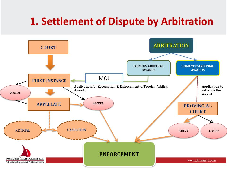 COURT FIRST-INSTANCE APPELLATE RETRIAL CASSATION ARBITRATION FOREIGN ARBITRAL AWARDS DOMESTIC ARBITRAL AWARDS Application to set aside the Award ACCEPT REJECT ENFORCEMENT Application for Recognition & Enforcement of Foreign Arbitral Awards Dismiss ACCEPT PROVINCIAL COURT 1.