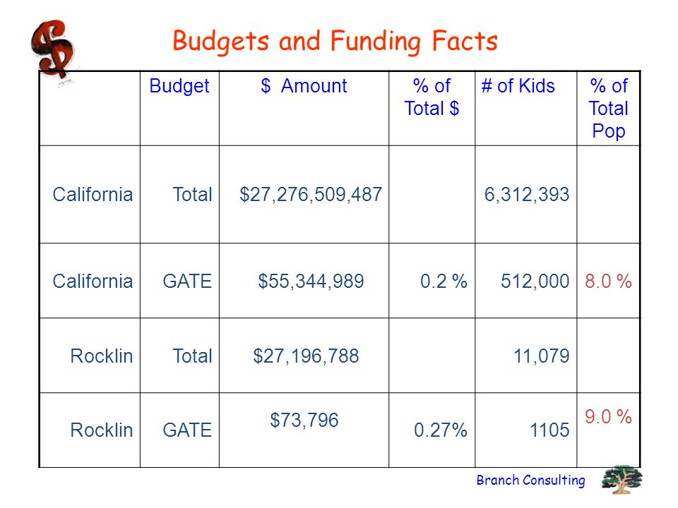 Branch Consulting Budgets and Funding Facts Budget$ Amount% of Total $ # of Kids% of Total Pop CaliforniaTotal $27,276,509,487 6,312,393 CaliforniaGATE $55,344,9890.2 %512,0008.0 % RocklinTotal $27,196,788 11,079 RocklinGATE $73,796 0.27%1105 9.0 %