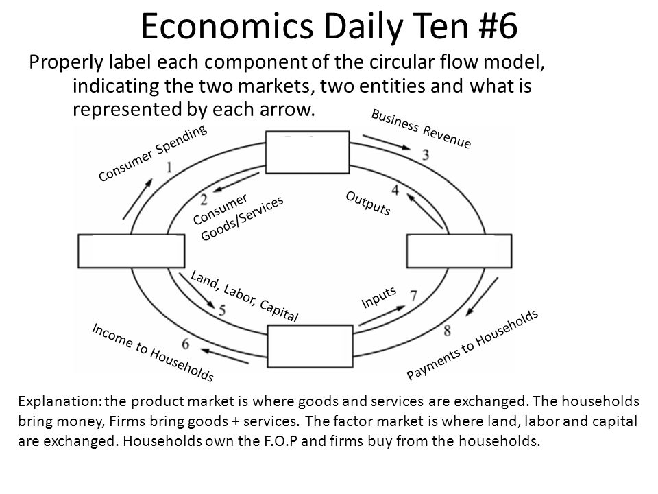 Economics Daily Ten #6 Properly label each component of the circular flow model, indicating the two markets, two entities and what is represented by e