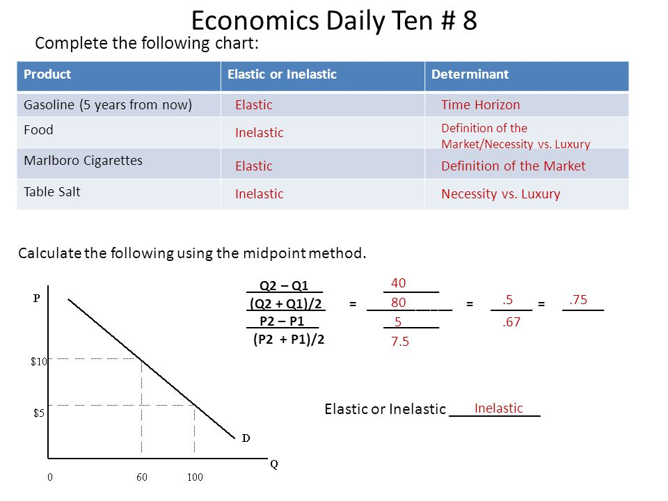 Economics Daily Ten # 8 Complete the following chart: Calculate the following using the midpoint method. ProductElastic or InelasticDeterminant Gasoli