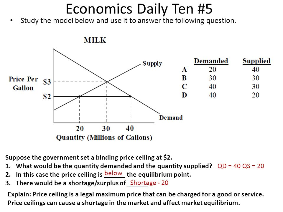 Economics Daily Ten #5 Study the model below and use it to answer the following question. Suppose the government set a binding price ceiling at $2. 1.