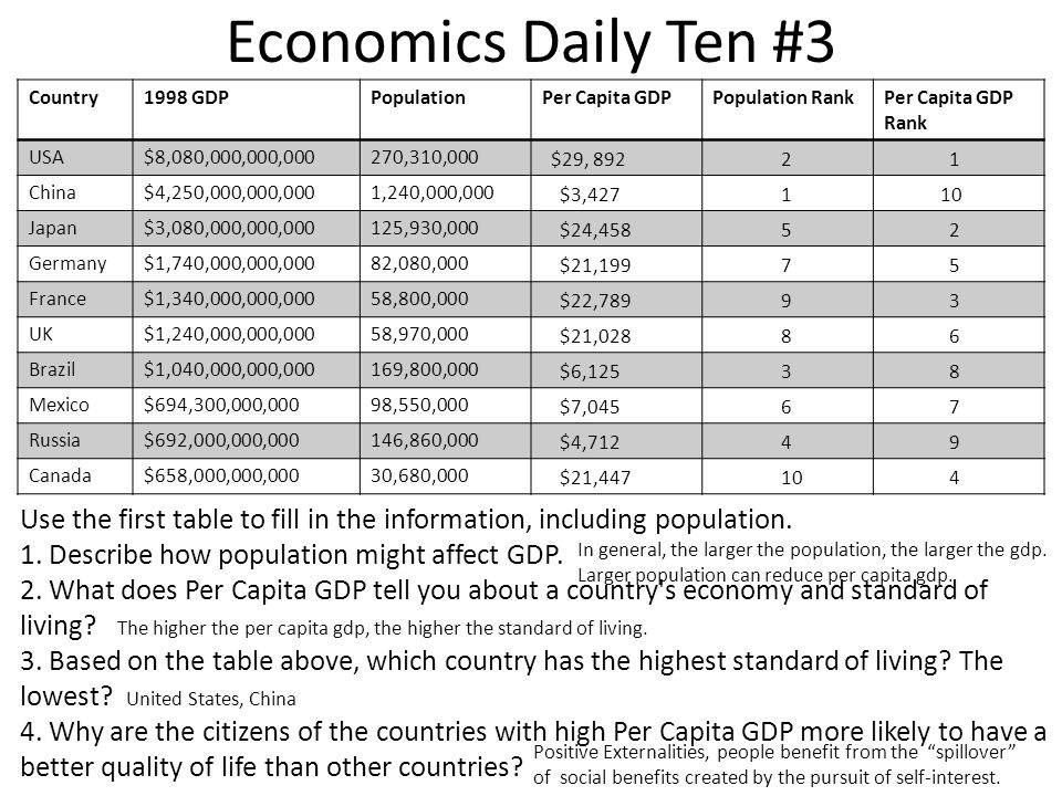Economics Daily Ten #3 Country1998 GDPPopulationPer Capita GDPPopulation RankPer Capita GDP Rank USA$8,080,000,000,000270,310,000 China$4,250,000,000,