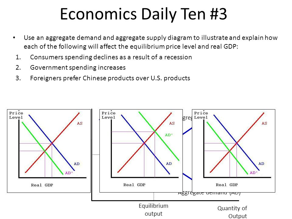 Economics Daily Ten #3 Use an aggregate demand and aggregate supply diagram to illustrate and explain how each of the following will affect the equili