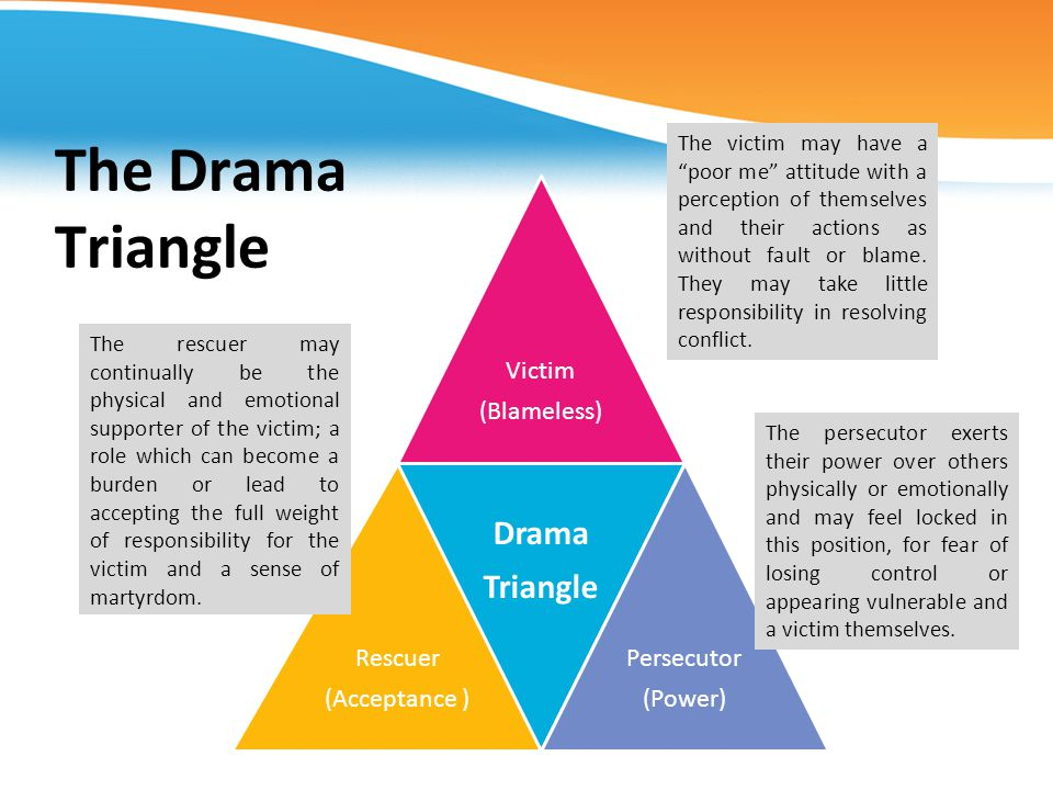 The Drama Triangle Victim (Blameless) Rescuer (Acceptance ) Drama Triangle Persecutor (Power) The persecutor exerts their power over others physically