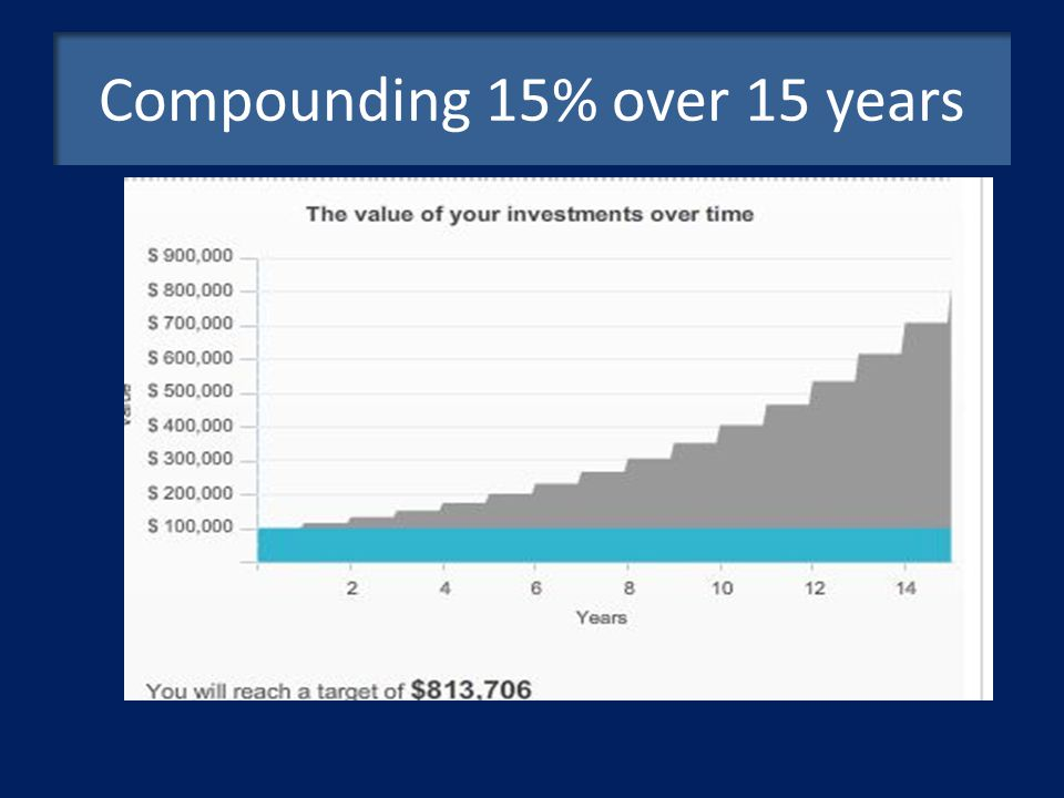 Compounding 15% over 15 years