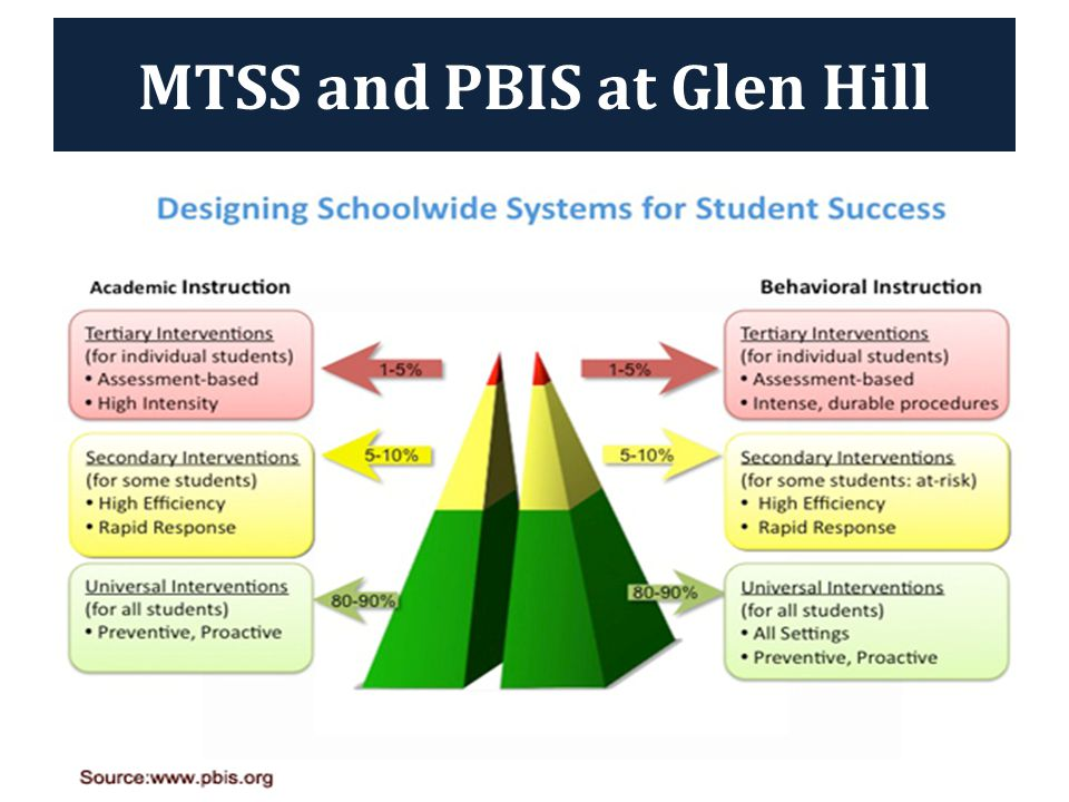 MTSS and PBIS at Glen Hill