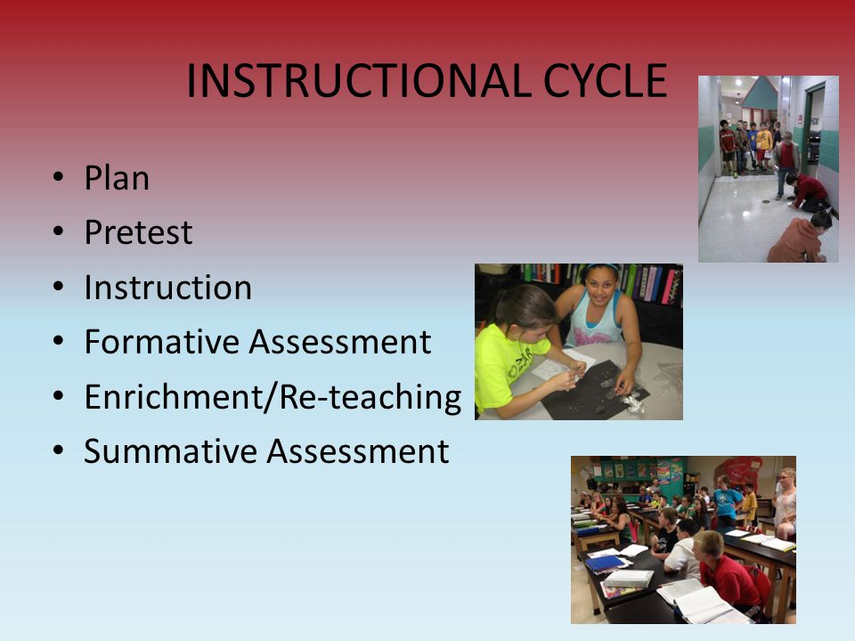 INSTRUCTIONAL CYCLE Plan Pretest Instruction Formative Assessment Enrichment/Re-teaching Summative Assessment