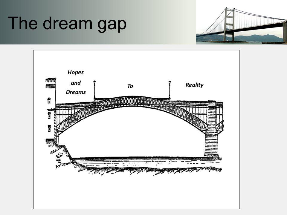 The dream gap