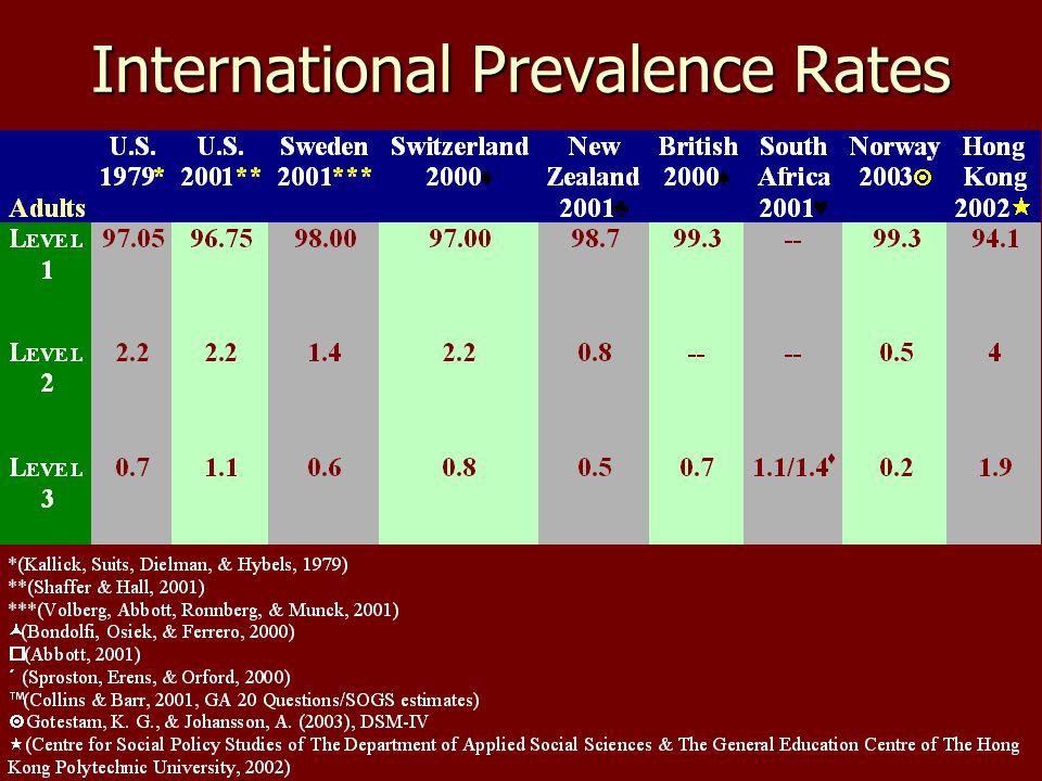 International Prevalence Rates