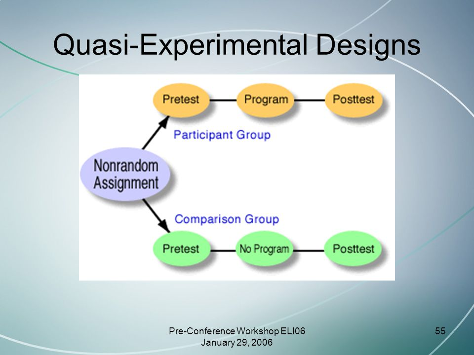 Pre-Conference Workshop ELI06 January 29, 2006 55 Quasi-Experimental Designs