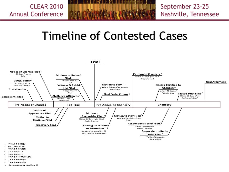 Timeline of Contested Cases
