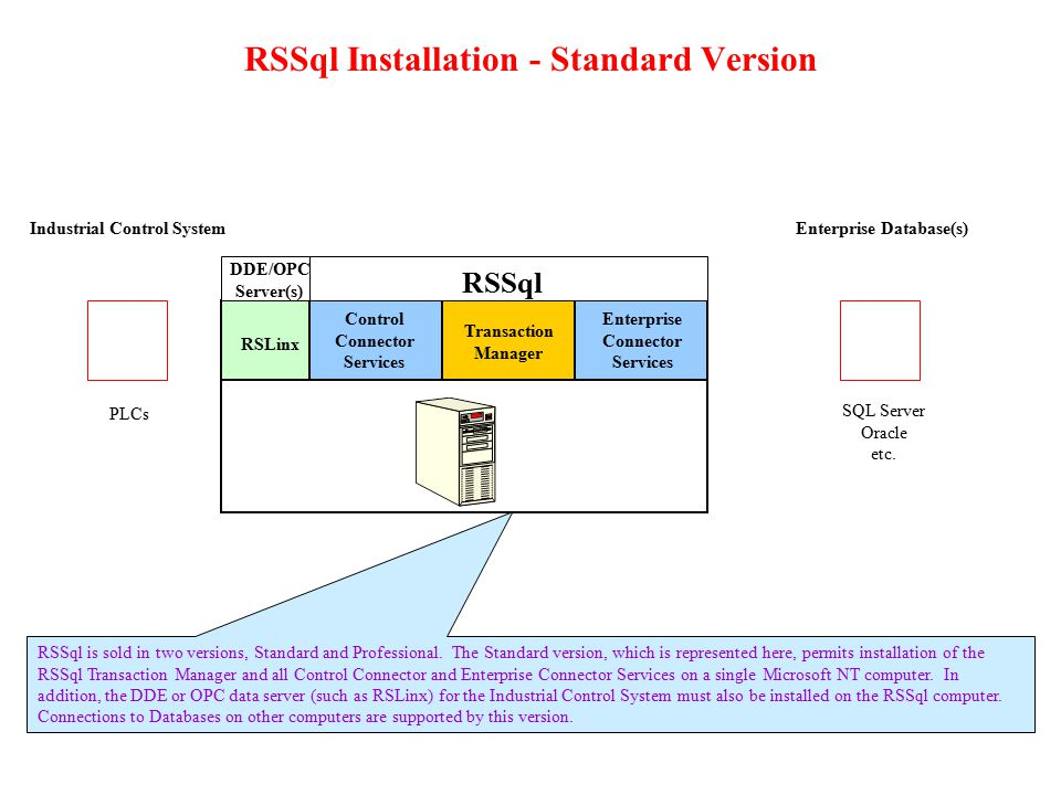Transaction with Input/Output Bindings RSSql is capable of sophisticated bi-directional data transfers through database Stored Procedures.