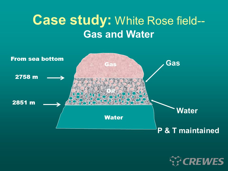 Case study: White Rose field-- Gas and Water From sea bottom 2758 m 2851 m Gas Oil Water P & T maintained Gas Water