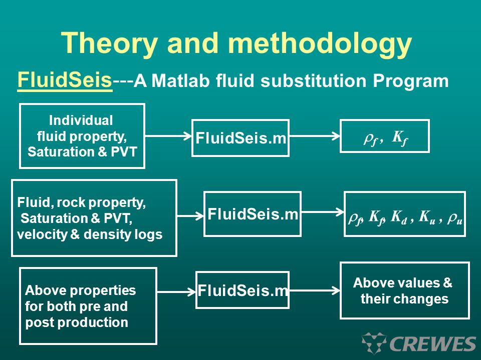 Theory and methodology FluidSeis--- A Matlab fluid substitution Program Individual fluid property, Saturation & PVT FluidSeis.m  f, K f Fluid, rock p