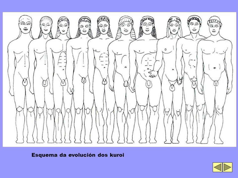 Esquema da evolución dos kuroi