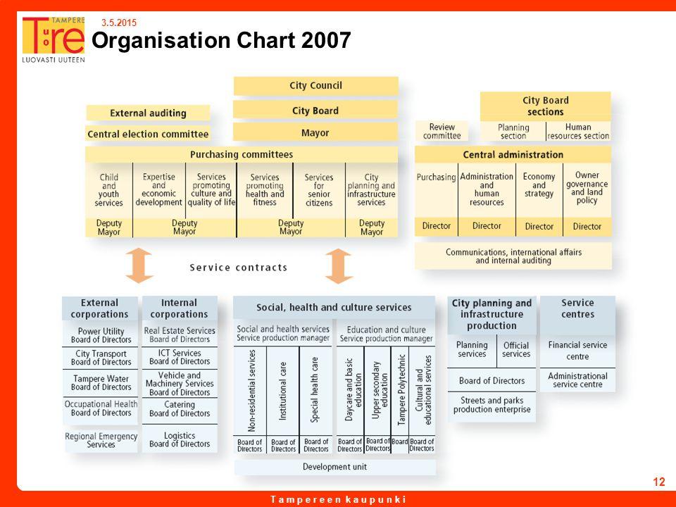 T a m p e r e e n k a u p u n k i 3.5.2015 12 Organisation Chart 2007