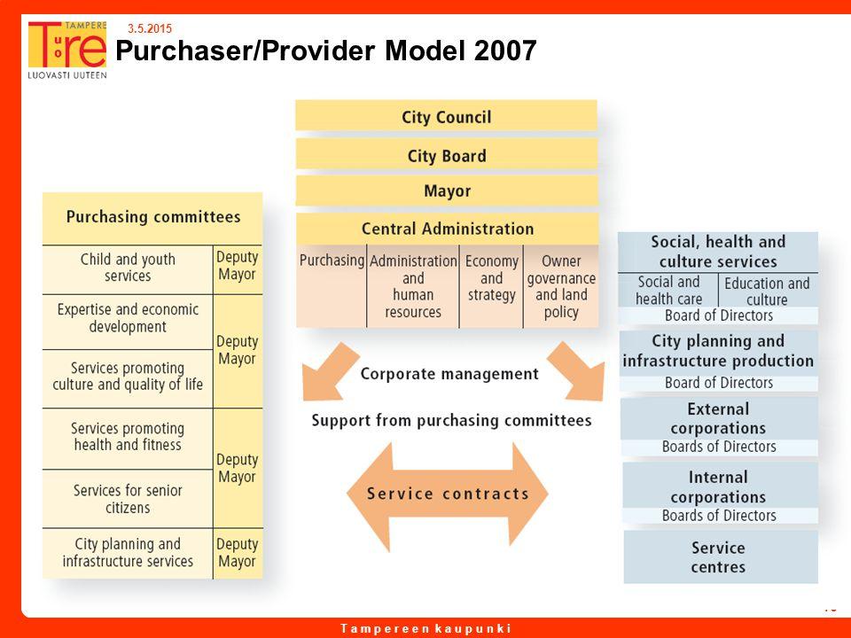T a m p e r e e n k a u p u n k i 3.5.2015 16 Purchaser/Provider Model 2007